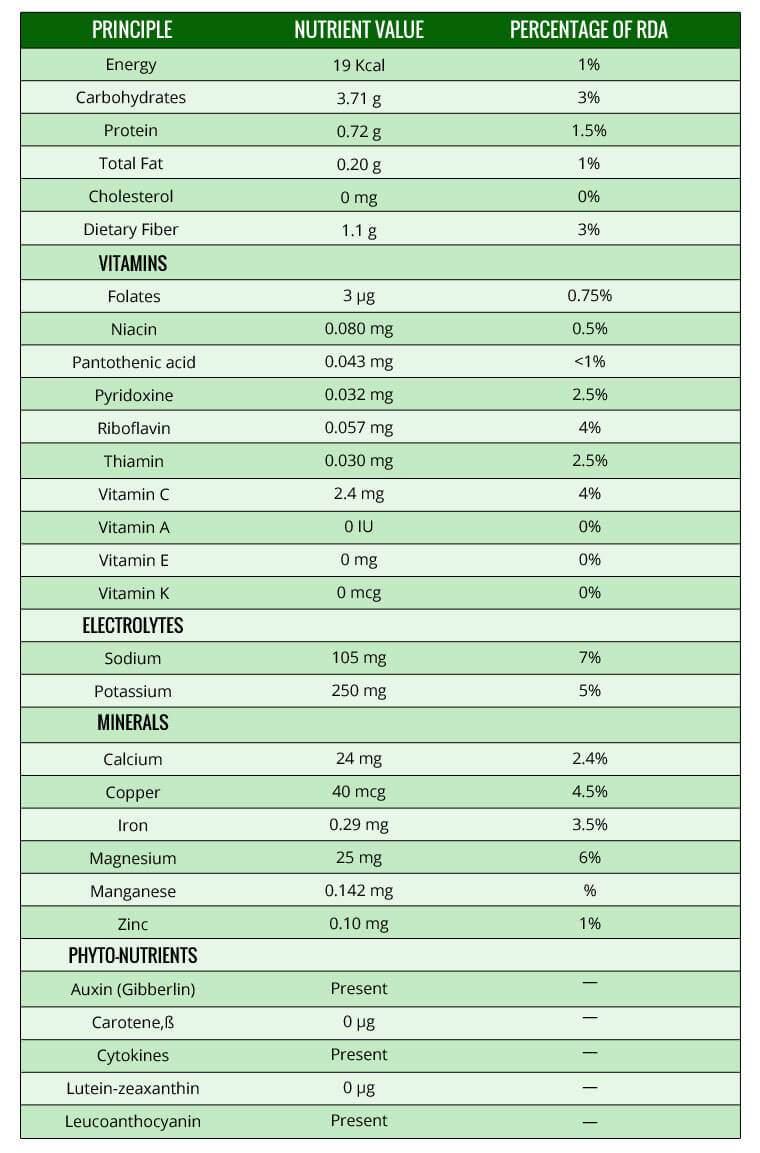 Nutrient ValueChart of Coconut Water and Percentage of RDA