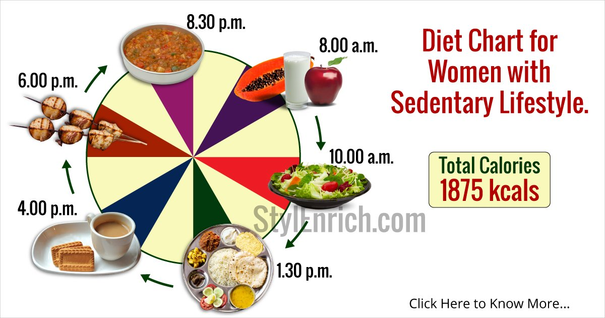 Best Diet Chart for Indian Women for a Healthy Lifestyle ...