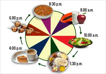Best Diet Chart for Indian Women For a Healthy Lifestyle!
