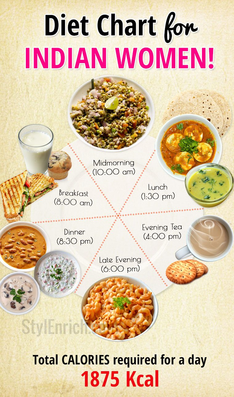 Diet Chart for Indian Women for a Healthy Lifestyle....